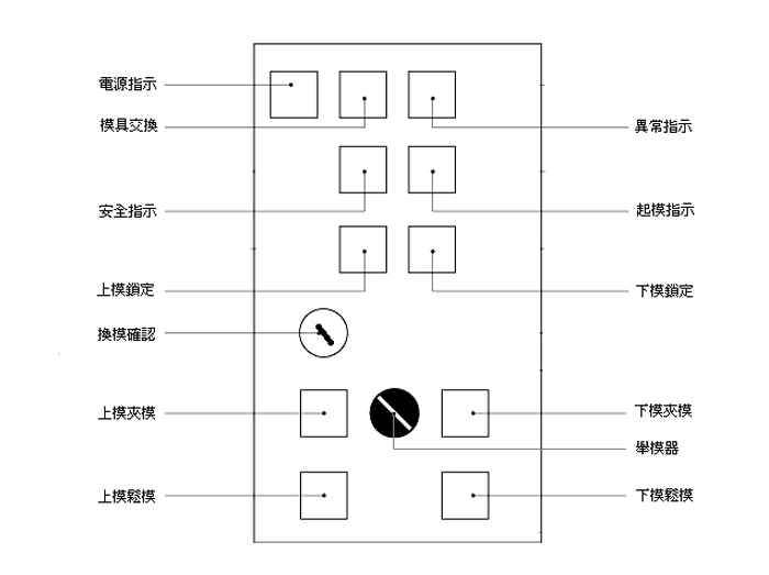 操作箱 Layout Example